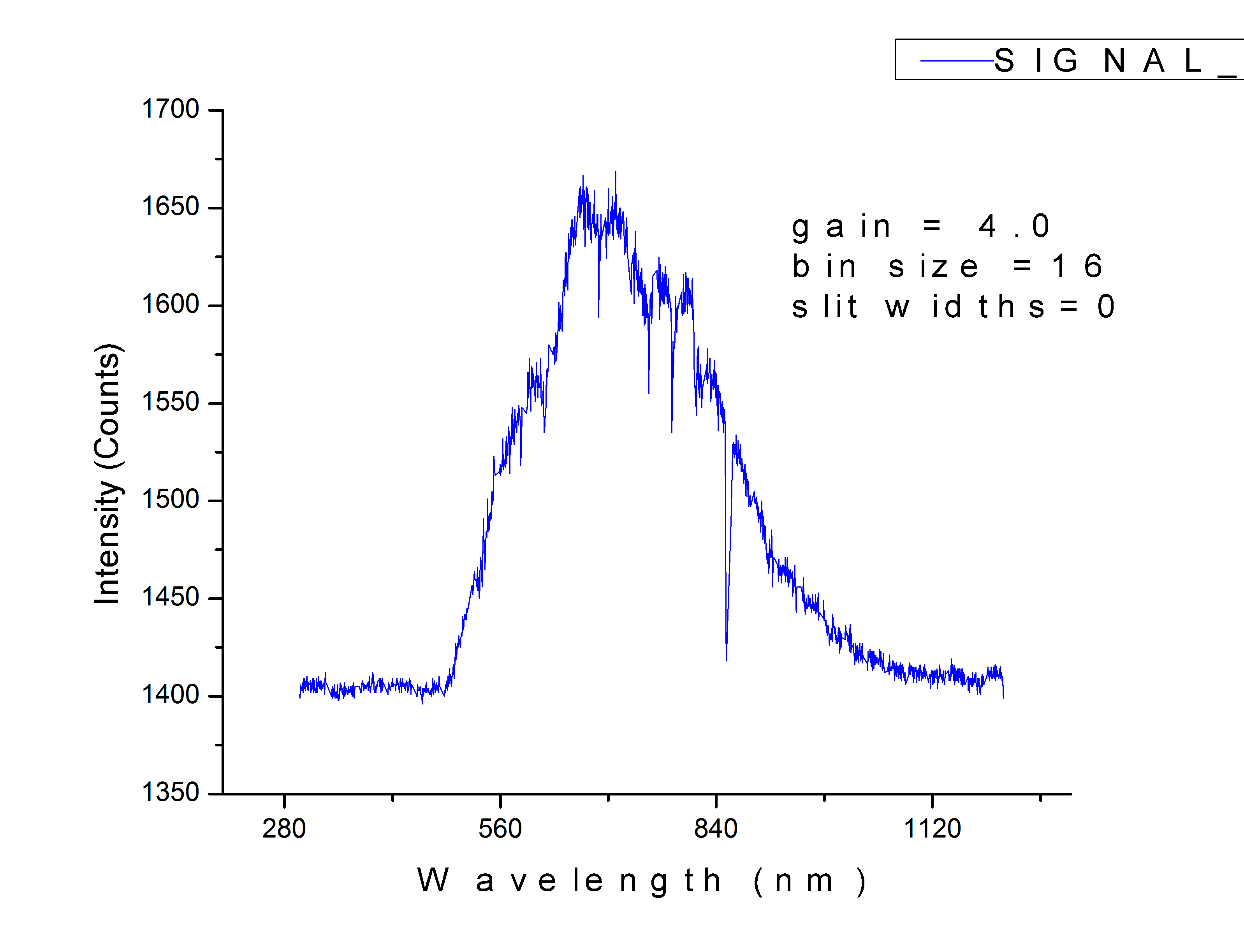 lab blackbody spectrum simulation Instructions on how to use this simulation with the dcp activity on the student google site.